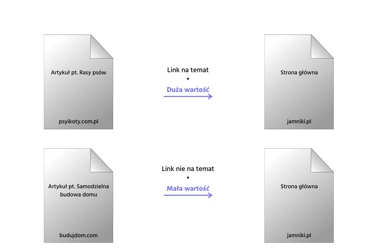 Link building – aktualny i rzetelny przegląd strategii pozycjonowania off-site