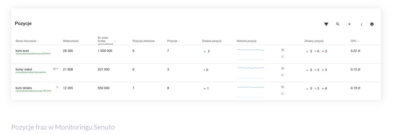 Jak analizować indeksację domeny sprawdzając postępy?