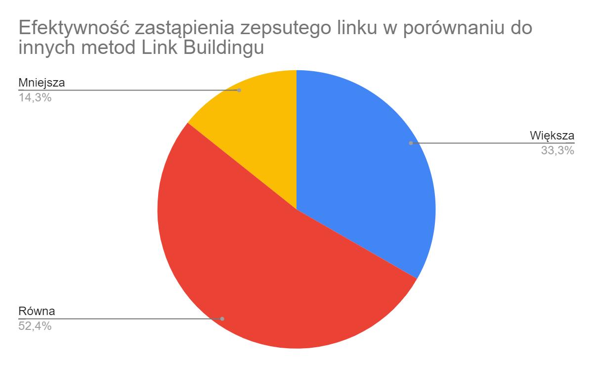 Link building – przegląd strategii off-site