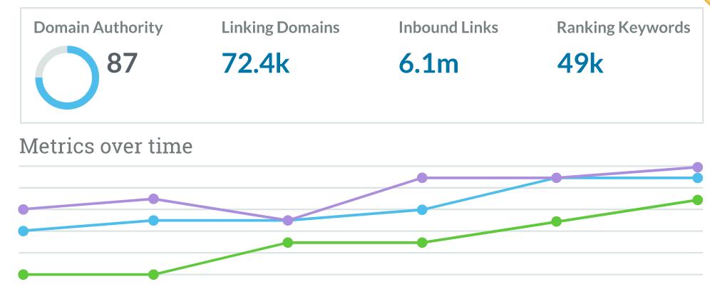 Jak zwiększyć Trust Flow dla strony www? Na co wpływa?