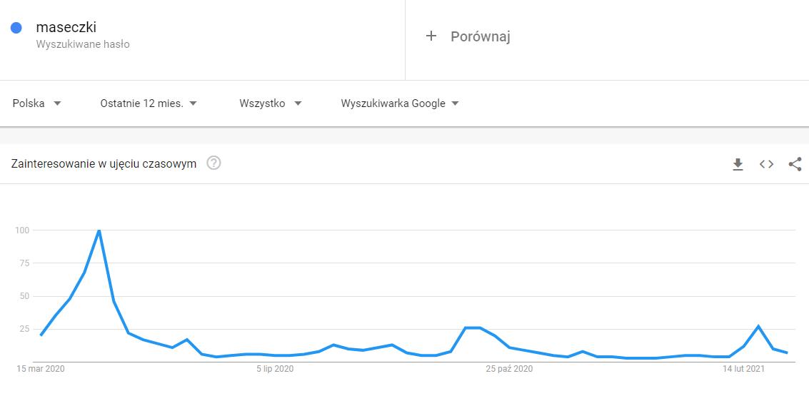 (grafika na podstawie danych z trends.google.pl)