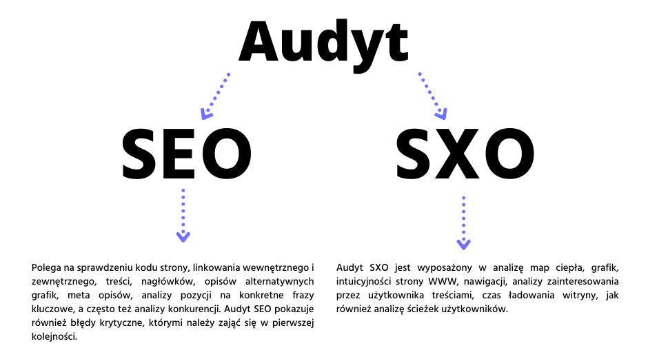 Audyt SEO a SXO – porównanie
