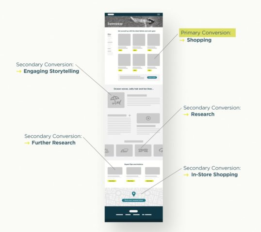 Market research in SXO strategy