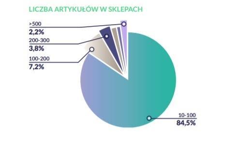 Badanie rynku w strategii SXO