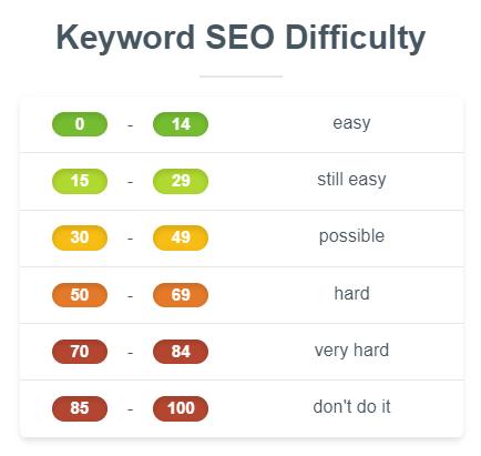 Jak wykorzystać Keyword Difficulty w planowaniu działań SEO?
