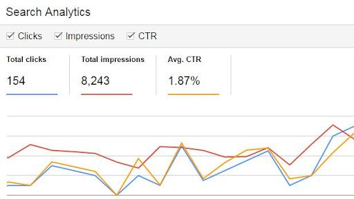 Czym jest CTR i jakie ma znaczenie dla e- marketingu?