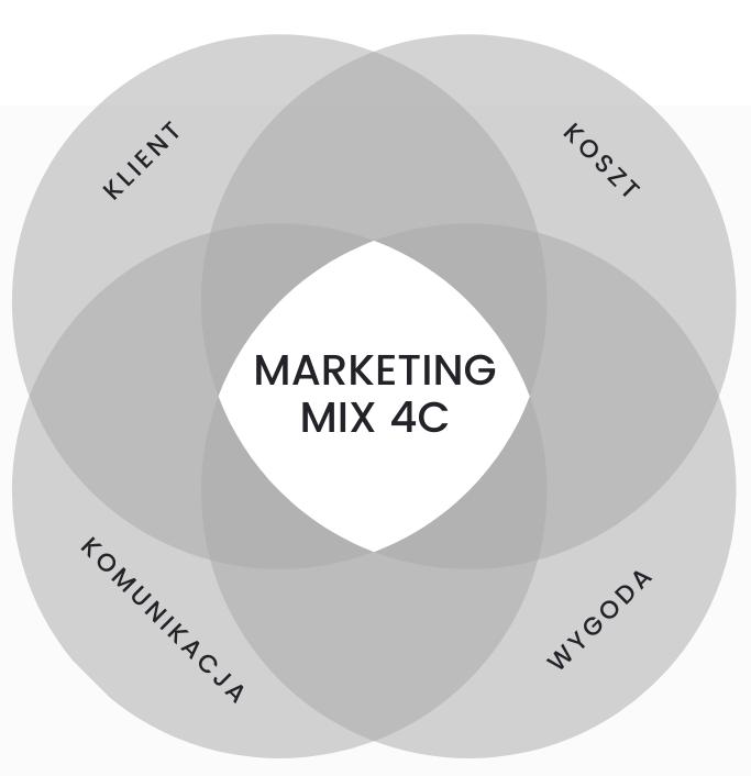 Co to jest marketing mix?