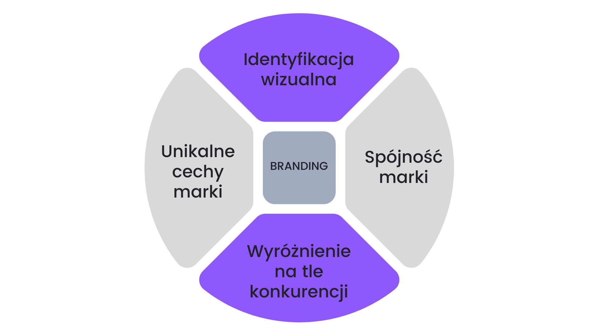 Co to jest brand marketing?